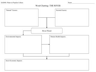 Word Charting: THE RIVER