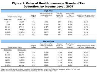 Figure 1. Value of Health Insurance Standard Tax Deduction, by Income Level, 2007