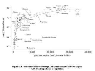 Figure 15.1 The Relation Between Average Life Expectancy and GDP Per Capita,