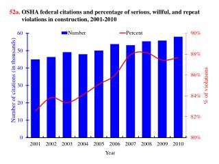 52c.  OSHA federal citations by major violation category and  construction sector , 2010