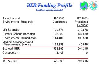 BER Funding Profile (dollars in thousands)