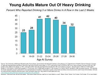 Age At Survey