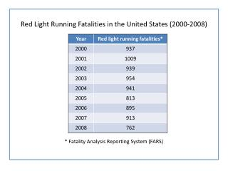 Red Light Running Fatalities in the United States (2000-2008)