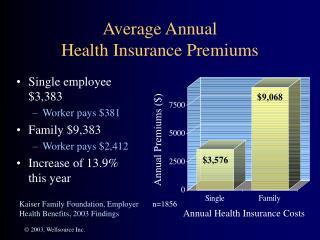 Average Annual  Health Insurance Premiums