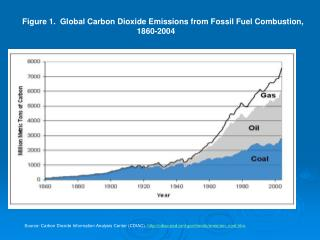 Figure 1.  Global Carbon Dioxide Emissions from Fossil Fuel Combustion, 1860-2004