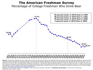 The American Freshman Survey Percentage of College Freshmen Who Drink Beer