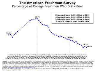 The American Freshman Survey Percentage of College Freshmen Who Drink Beer