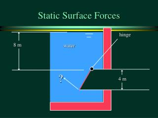 Static Surface Forces