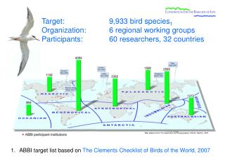 ABBI target list based on  The Clements Checklist of Birds of the World, 2007