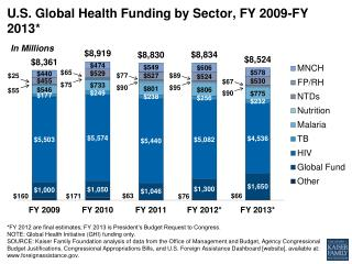 U.S. Global Health Funding by Sector, FY 2009-FY 2013*