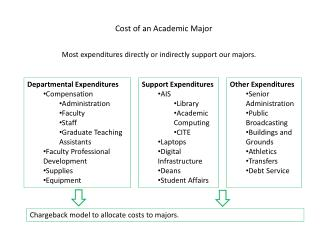 Cost of an Academic Major