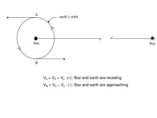 V A  = V S  + V o    (+): Star and earth are receding
