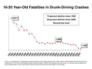 16-20 Year-Old Fatalities in Drunk-Driving Crashes
