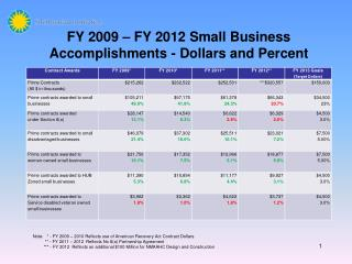 FY 2009 – FY 2012 Small Business Accomplishments - Dollars and Percent