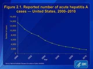 Figure 2.1. Reported number of acute hepatitis A cases — United States, 2000–2010