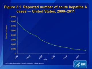 Figure 2.1. Reported number of acute hepatitis A cases — United States, 2000–2011