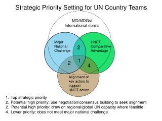 Top strategic priority