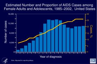 Estimated Number and Proportion of AIDS Cases among