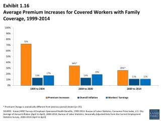 Exhibit  1.16 Average Premium Increases  for Covered Workers with Family  Coverage, 1999-2014