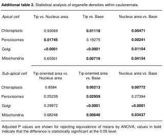 Additional table 2.  Statistical analysis of organelle densities within caulonemata
