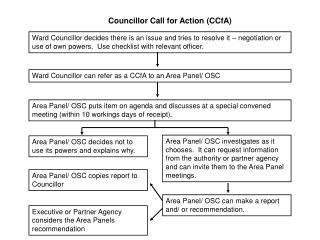Councillor Call for Action (CCfA)