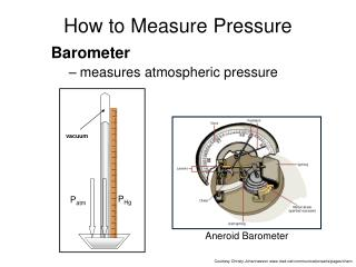 How to Measure Pressure
