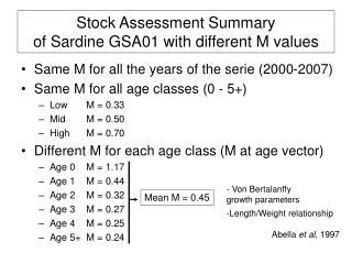 Stock Assessment Summary of Sardine GSA01 with different M values
