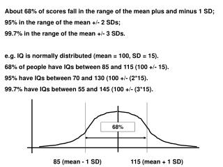About 68% of scores fall in the range of the mean plus and minus 1 SD;