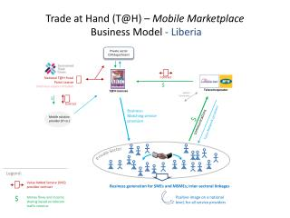 Trade  at  Hand (T@H) –  Mobile  Marketplace  Business Model  - Liberia