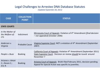 Legal Challenges to Arrestee DNA Database Statutes Updated September 28, 2011