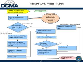 Preaward  Survey Process Flowchart