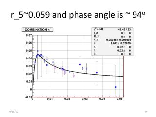 r_5~0.059 and phase angle is ~ 94 o