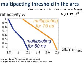 m ultipacting  threshold in the arcs
