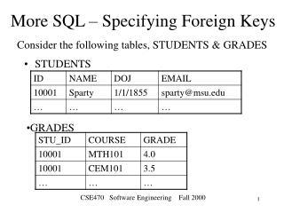 More SQL – Specifying Foreign Keys