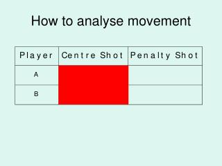 How to analyse movement