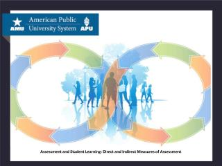 Assessment and Student Learning: Direct and Indirect Measures of  Assessment
