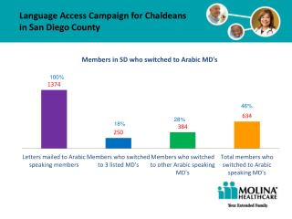 Language Access Campaign for Chaldeans in  San Diego  County