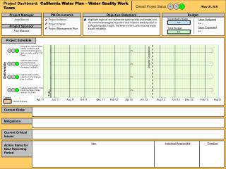 Project Dashboard:   California Water Plan – Water Quality Work Team