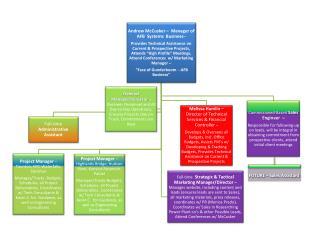 1 -2 Yr Organization Chart - Preliminary