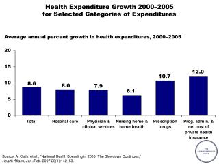 Health Expenditure Growth 2000–2005 for Selected Categories of Expenditures