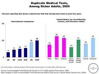 Duplicate Medical Tests,  Among Sicker Adults, 2005