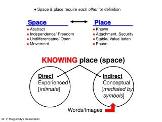  Space & place require  each other  for definition