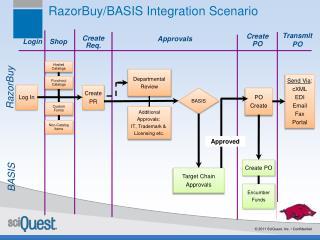 RazorBuy/BASIS Integration  Scenario