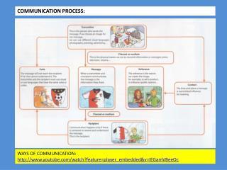 COMMUNICATION PROCESS: