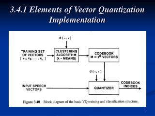 3.4.1 Elements of Vector Quantization Implementation