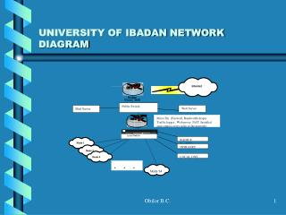 UNIVERSITY OF IBADAN NETWORK DIAGRAM