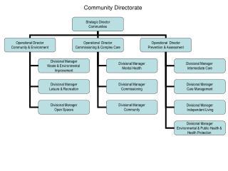 Community Directorate