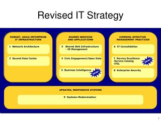 Revised IT Strategy