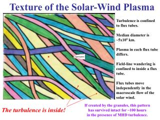Texture of the Solar-Wind Plasma