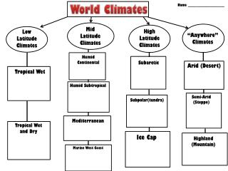Low Latitude Climates
